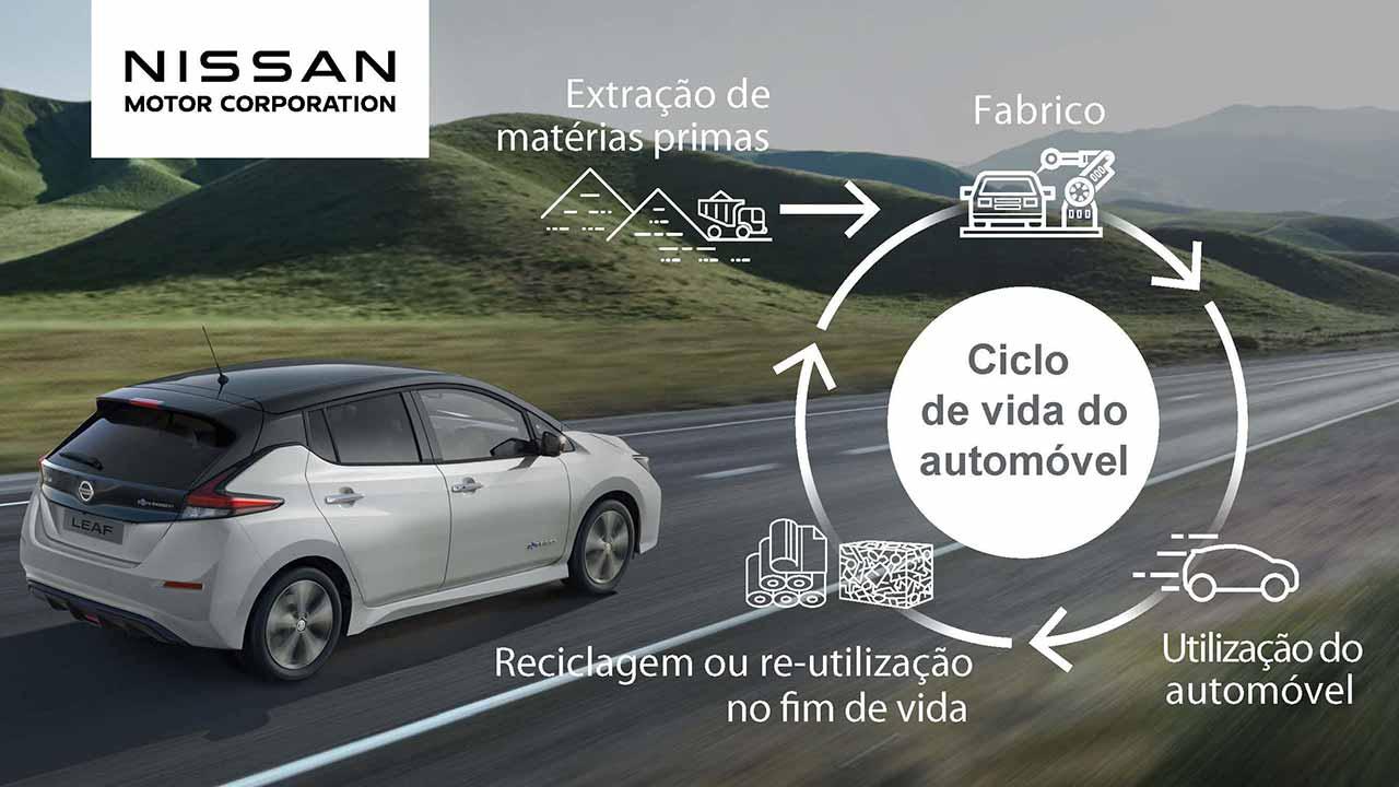 Ciclo de vida do automóvel — Source: Nissan